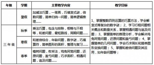 上海泡泡少儿教育江川校区小学数学综合培优班(1-6)