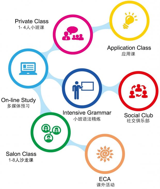 天津韦博国际英语泰达校区青少年实用英语班