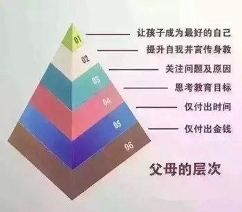 """瑞思学科英语关于""""父母层次金字塔""""解析"""