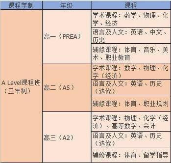 上海市光华国际高中课程表