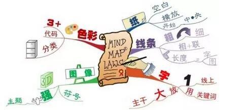 来拓普学习思维导图,赢得未来和人生
